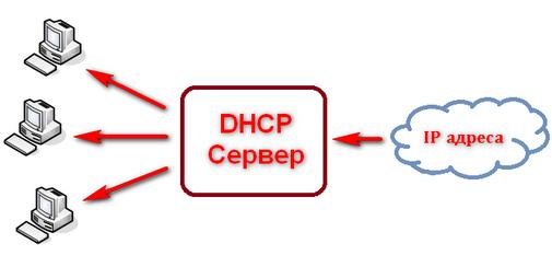 Настройка DHSP сервера