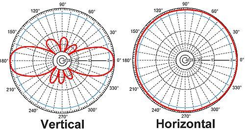 Диаграмма всенаправленных Wi-Fi антенн
