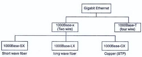 Стандарт Gigabit Ethernet