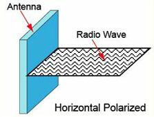 Горизонтальная поляризация