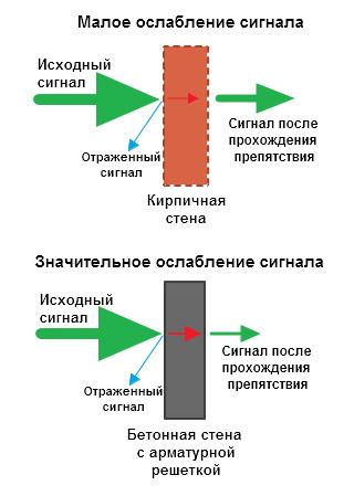 Влияние стен на W-Fi сигнал