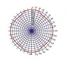 Диаграмма направленности MNDS 1