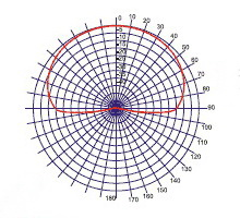 Диаграмма направленности MMDS