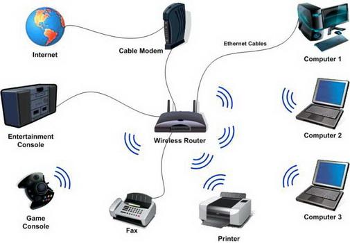 Домашняя Wi-Fi сеть