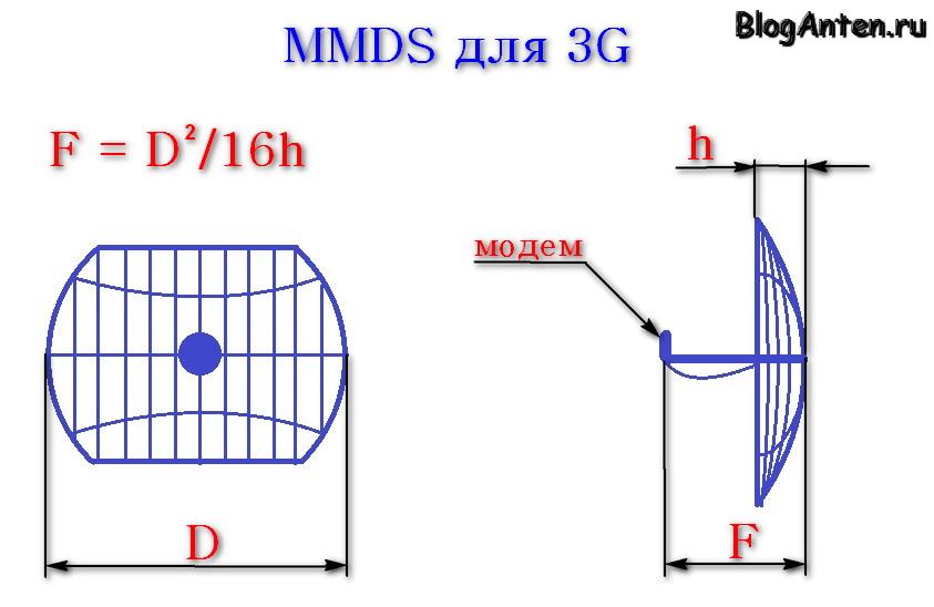 Fokusnoe rasstoianie MMDS dlia 3G