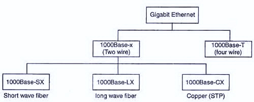 Стандарт Gigabit Ethernet