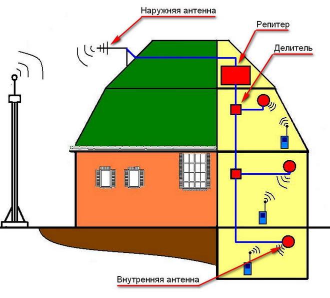 Как работает GSM Репитер