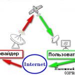Спутниковый Интернет.